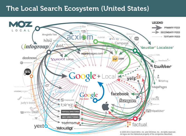 Local SEO - local citation network united states